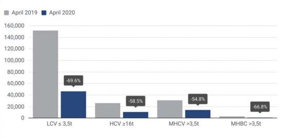 Последните данни на Асоциацията на автомобилните прозиводители в Европа (ACEA) сочат, че