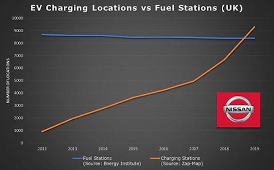 Nissan публикува интересно проучване, според което броят на точките за зареждане на