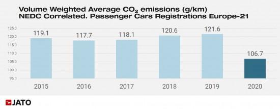 На фона на общия спад в бизнеса с нови автомобили в