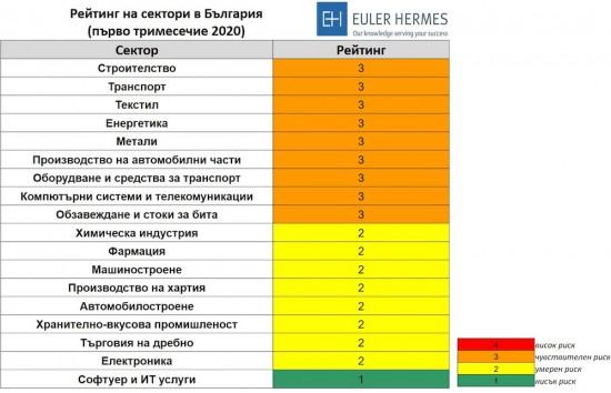 Euler Hermes засега запазва оценката за България на ниво B2 –