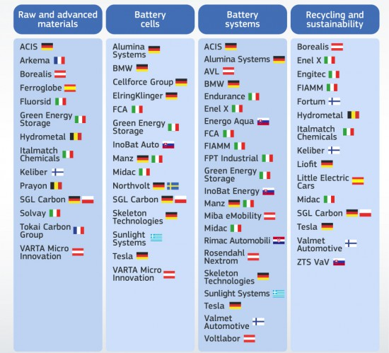 Европейският съюз, чрез специално формирана комисия, е одобрил план за подпомагане на