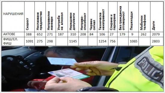 СДВР Столична Полиция разпространи интересни данни от проведената си в периода 03.03.2019