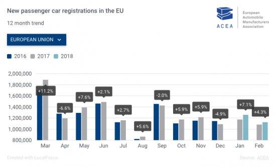 Според последните данни на Асоциацията на автомобилните прозиводители в Европа (ACEA), регистрациите