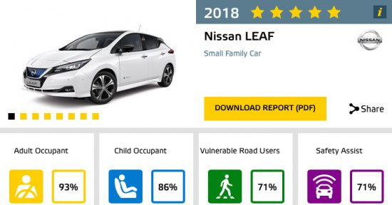 Днес независимата агенция Euro NCAP обяви, че новото поколение на Nissan