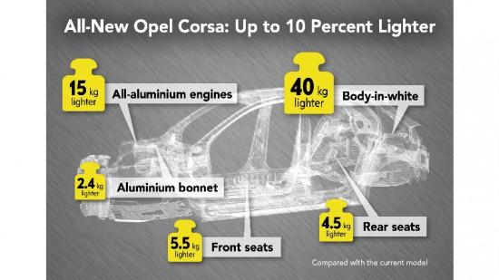 Opel продължава да разкрива подробности за изцяло новото поколение на хитовата