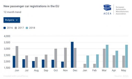 Според последните данни на Асоциацията на автомобилните производители в Европа (ACEA), през